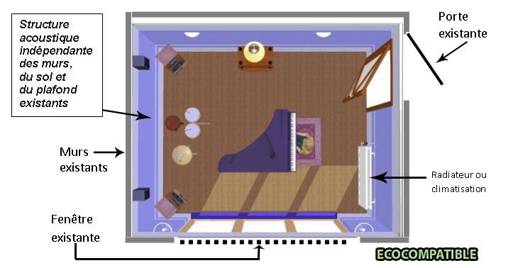 isolation acoustique maison mitoyenne isolation phonique mur mitoyen isolation acoustique. Black Bedroom Furniture Sets. Home Design Ideas